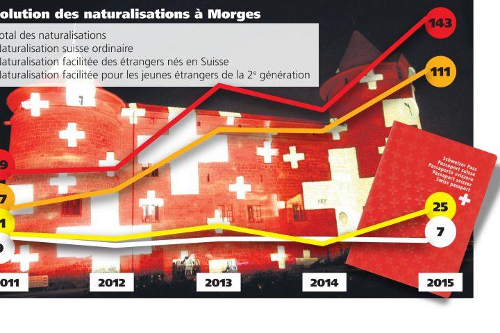 Un passeport suisse en plein boom