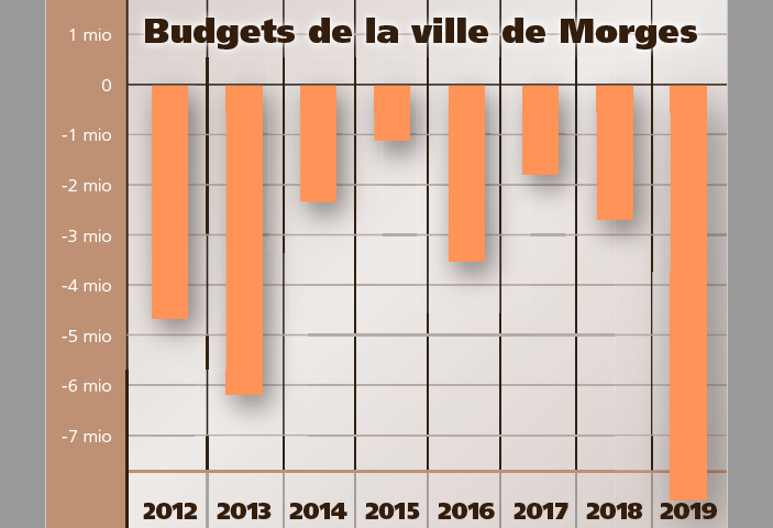 La RIE III plombe le budget de la ville