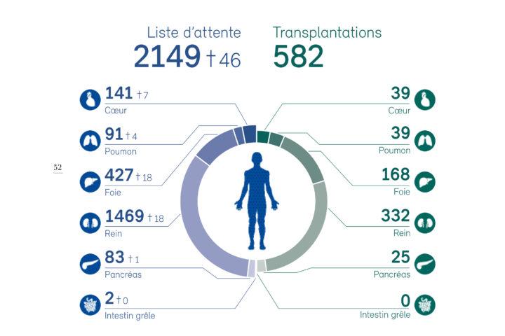 Nombre de personnes sur la liste d'attente (au moins un jour), nombre de décès sur la liste d'attente et de transplantations en Suisse en 2019 par organe (y compris dons de donneurs vivants). Les personnes ayant attendu plus d'un organe sont comptabilisées dans la liste d'attente correspondante de chaque organe, mais une seule fois pour le total. Une transplantation multiorgane est comptée pour chaque organe concerné, mais une seule fois pour le total. Schéma: SwissTransplant