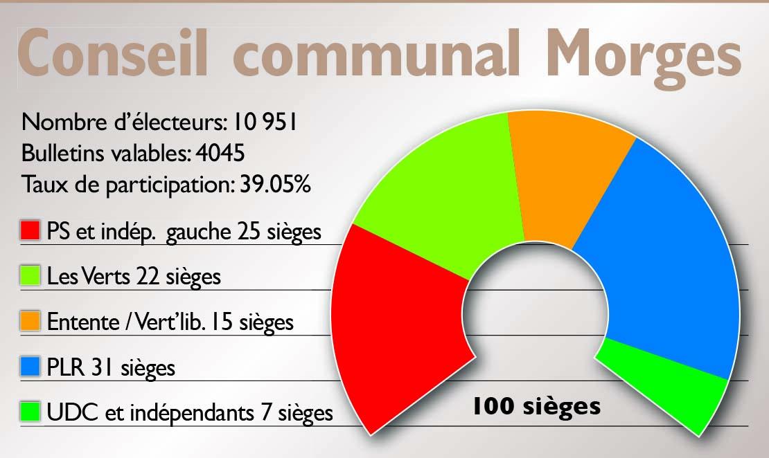 La vague verte déferle sur le Conseil communal de Morges